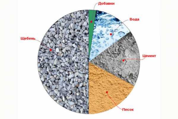 Рецепт бетона без щебня и гравия фундамент из панелей из керамзитобетона