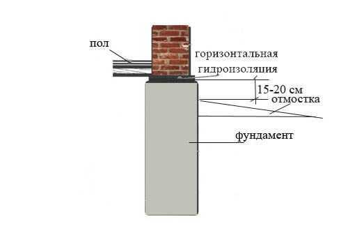 горизонтальная гидроизоляция фундаментов цементным раствором