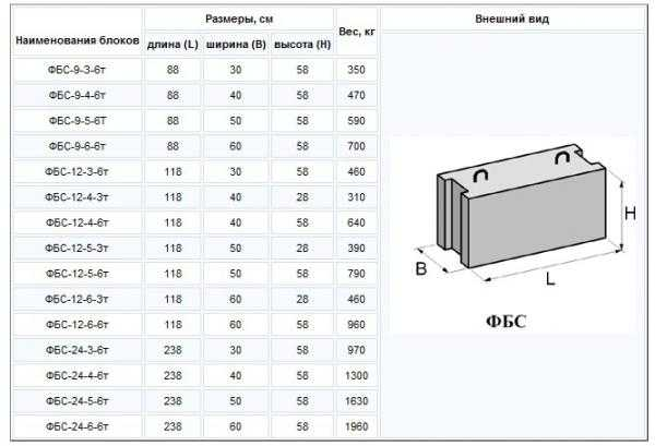 Фбс класс бетона бетон купить с доставкой цена в москве