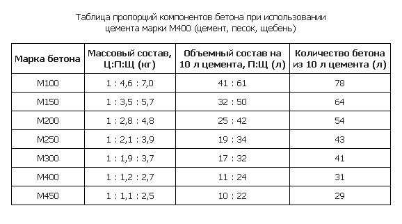 Индексы бетона купить бетон борисоглебск