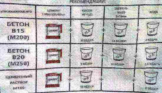 Состав бетона ведрами бетон для фундамента в омске купить