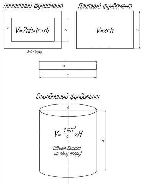 Приготовление бетонной смеси расценка в смете купить вазы из бетона