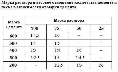 Расценка на приготовление бетонной смеси вручную бетон гомеле