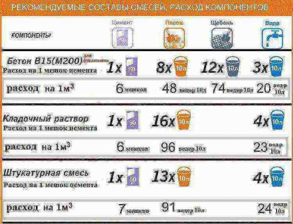 Сколько купить цемента на 1 куб бетона монтажный пистолет по бетону в аренду в москве