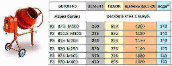 Сколько купить цемента на 1 куб бетона 12 бетон