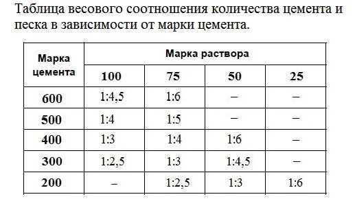 Купить 1 куб бетона купить алмазная бурильная установка по бетону купить в москве