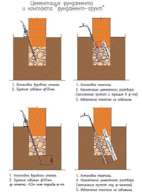 Инъекции цементным раствором закладная бетон